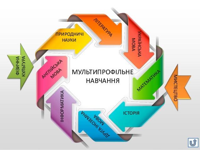 ЗНО - школа №9